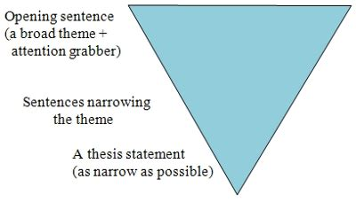 How to Write an Outline for a Research Paper with Pictures