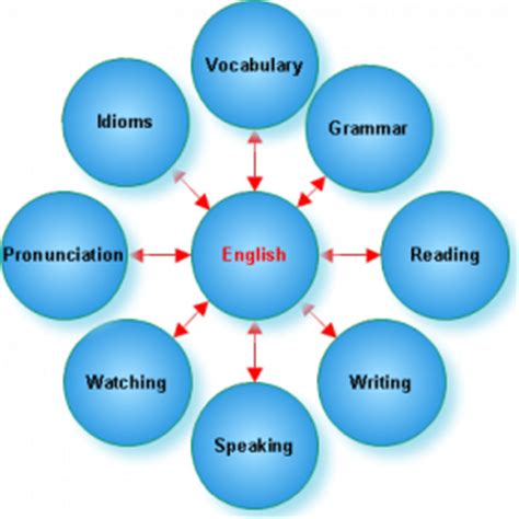 Learning language abroad essay online - ehscoza